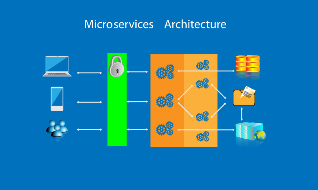 architecture of microservices