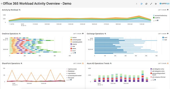 Monitoring Office365 Telemetry Dashboard
