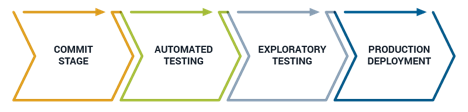 stages continuous delivery diagram