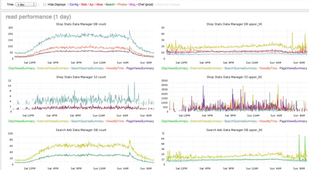 statsD metrics sent to Graphite